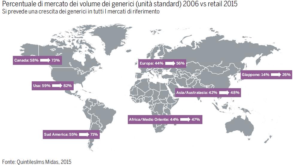 mercato dei farmaci generici