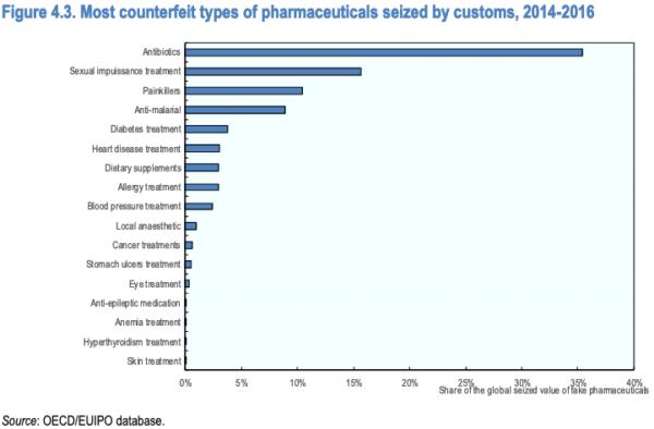 Il mercato mondiale di farmaci contraffatti