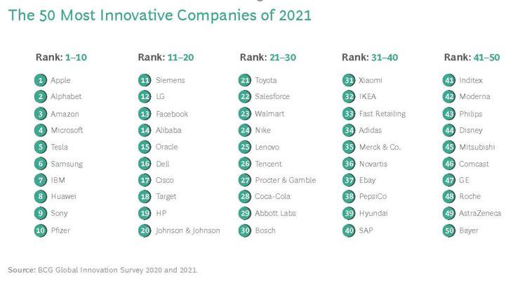 top 50 innovazione